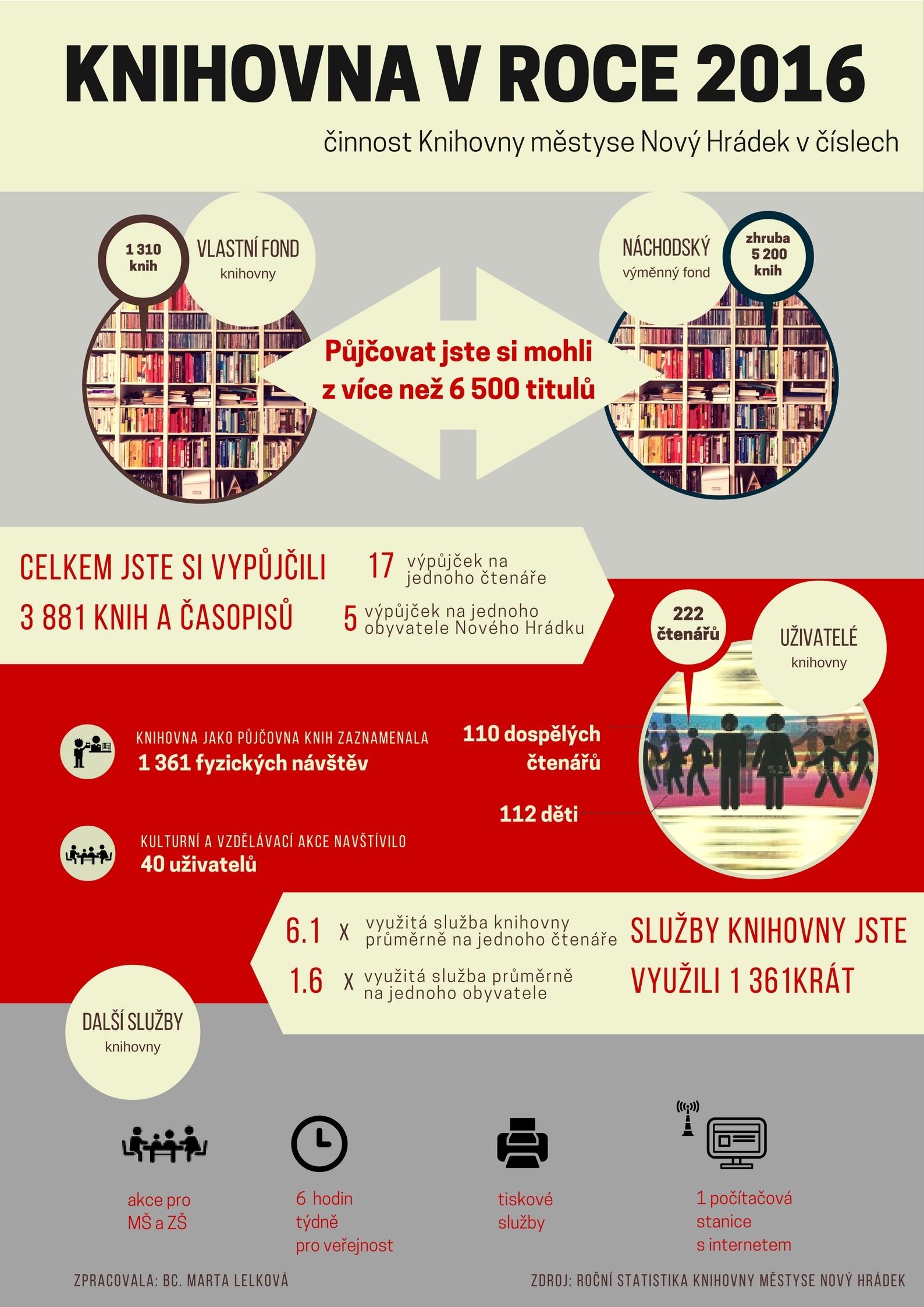 OBRÁZEK : infografika_2016_novy_hradek.jpg